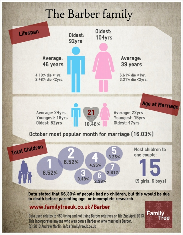 An infographic showing Barber family data