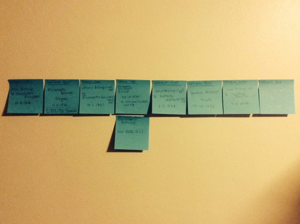 Breaking down a complicated set of names and dates using 'card sorting' via Post-Its.