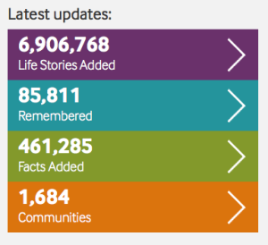A snapshot of Lives Of The First World War stats