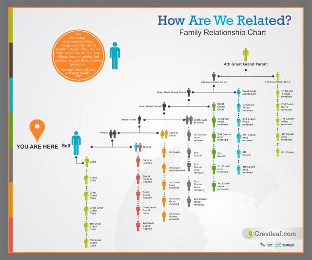 Crest leaf Family Relationship Chart